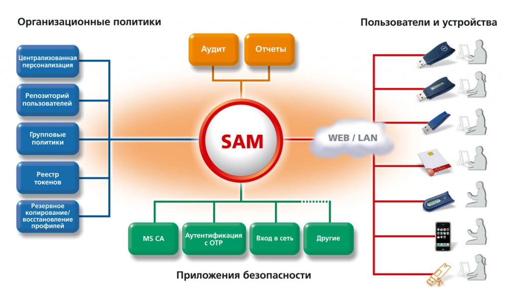SafeNet Authentication Manager